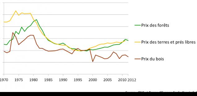 Evolution du prix des forêts par classe de surface entre 1997 et 2012