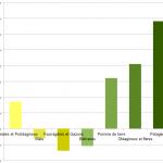 Budget recherche - Pourcentage de variation entre 2006 et 2011